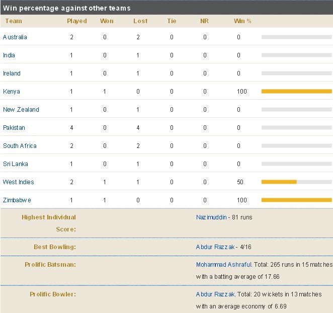 Bangladesh-Team-Record-T20