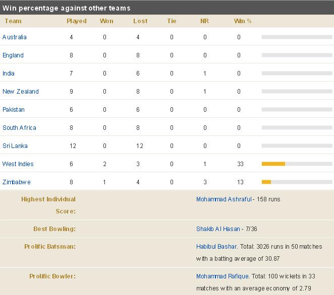 Bangladesh-Team-Record-Test